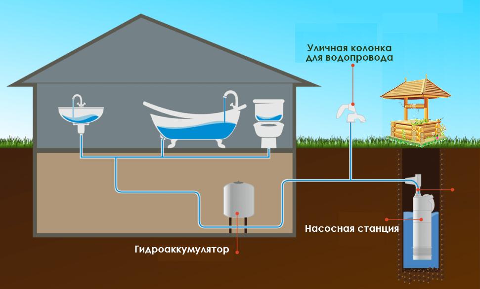 вода из колодца в дом