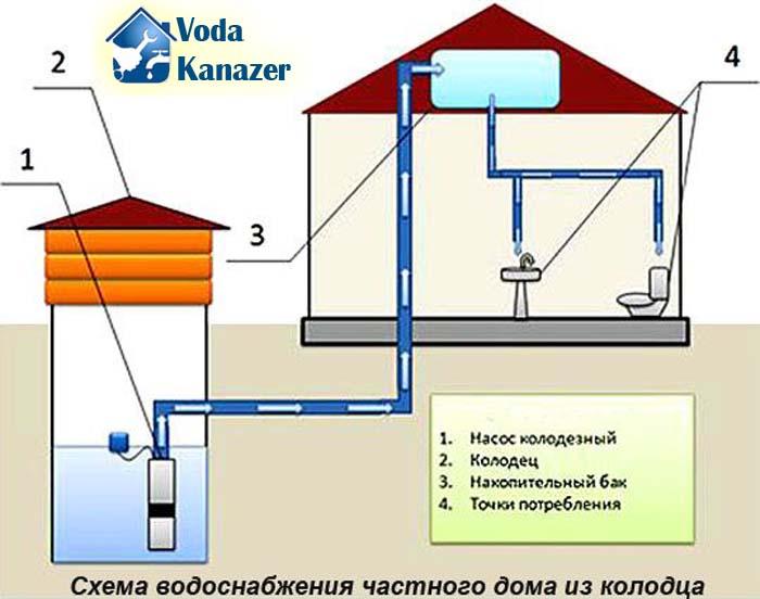 СХЕМА И ПРИНЦИП ДЕЙСТВИЯ водопровода для частного дома